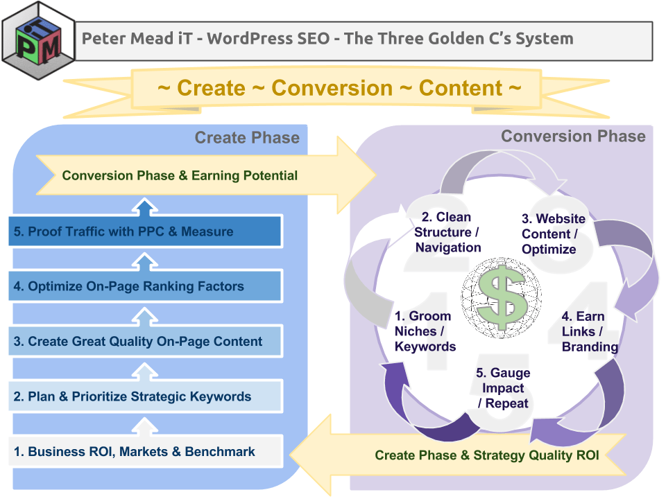 Peter Mead iT Quality Conversion Content SEO Process